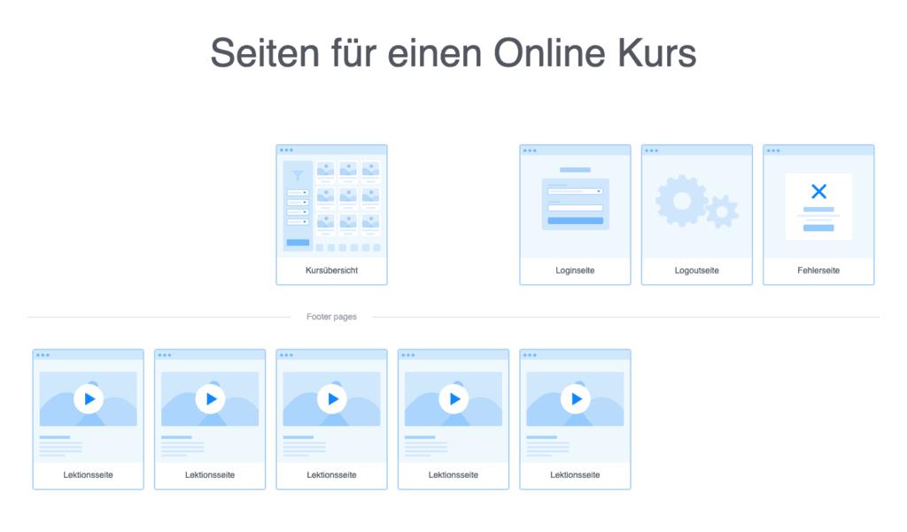 Seiten für Online Kurs